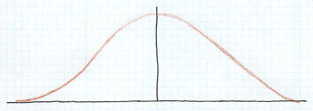 a curve has a single peak near the middle