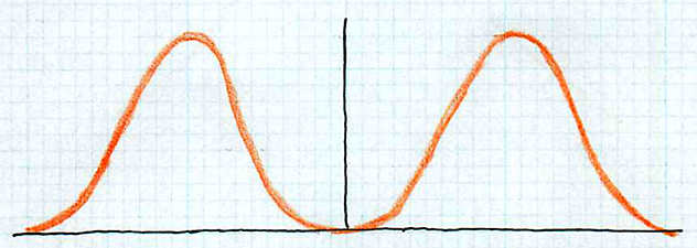 a curve with two peaks, one left of center and the other right of center